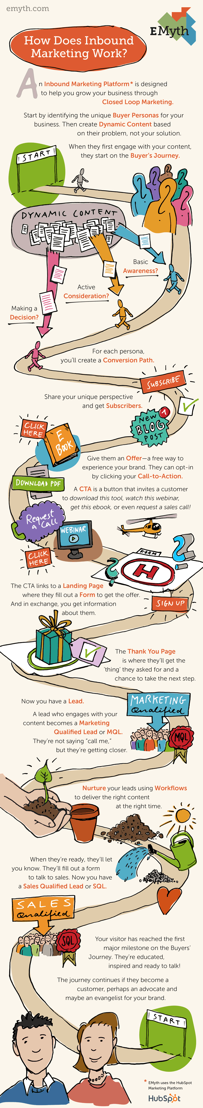 How_Does_Inbound_Marketing_Work_EMyth_Infographic Small